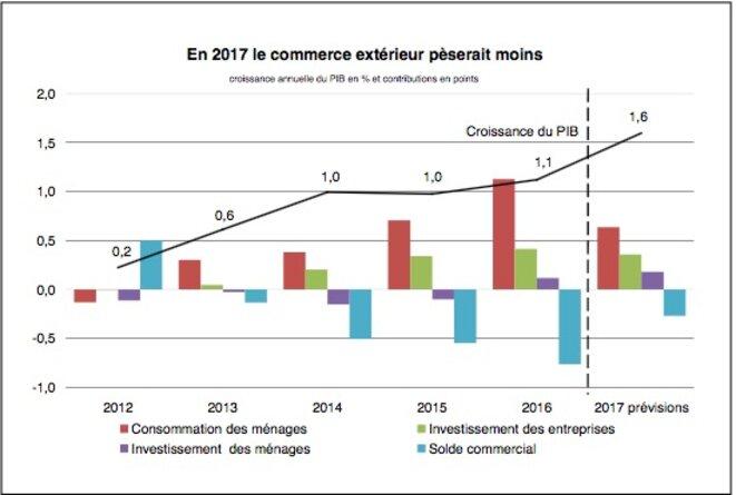 Le PIB français et ses composantes depuis 2012, ainsi que les projections de l'Insee pour 2017 © Insee