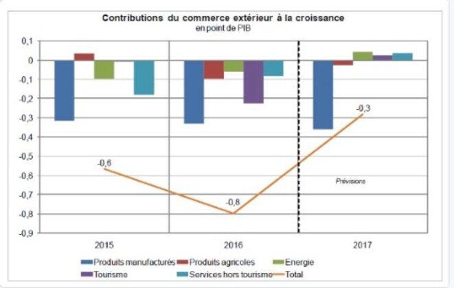 Contributions du commerce extérieur à la croissance 2012-2017 (prévisions pour 2017), selon l'Insee. © Insee