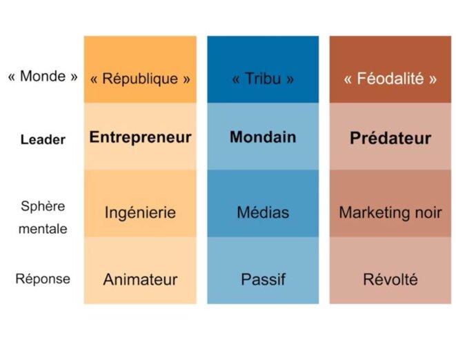 volle-entrepreneur-et-predateur