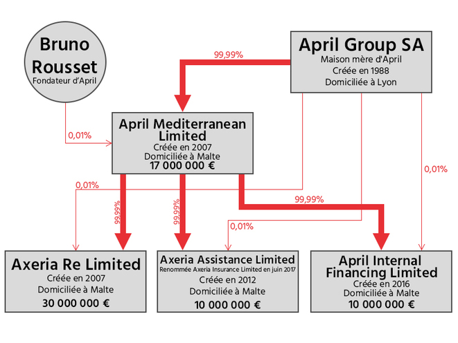 Graphic showing the April group's offshore companies in Malta. © Medicités