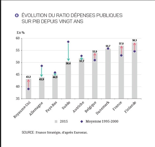 Dépenses publiques sur PIB dans différents pays européens, d'après France stratégie