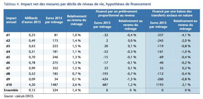 Calcul des effets nets sur les revenus en incluant le financement des mesures fiscales © OFCE