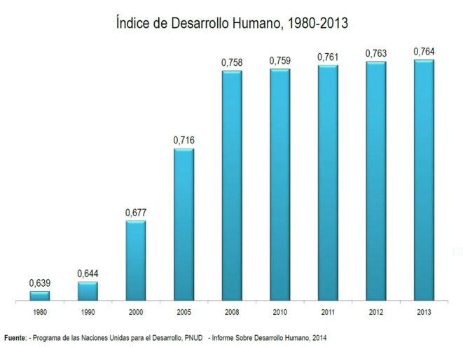 Indice de Développement Humain du Venezuela de 1980 à 2013 © INE (reprenant les statistiques du PNUD)