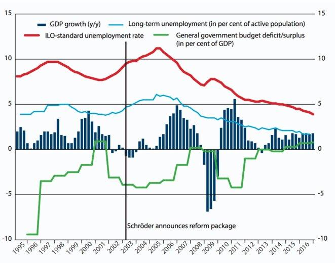 """Le """"miracle économique"""" allemand :               croissance, chômage et comptes publics © CER"""