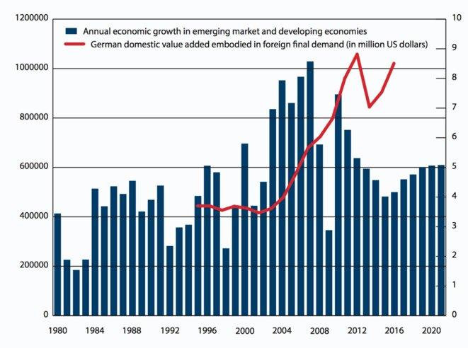 Les effets de la croissance émergente sur la               croissance allemande © CER