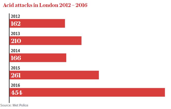 Progression des cas d'attaques à l'acide à Londres de 2012 à 2016. Source: Metropolitan Police.