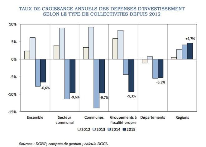 Évolution de l'investissement des collectivités locales © Observatoire des Finances locales