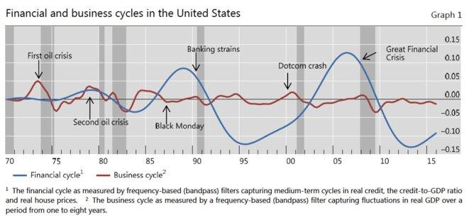 Les cycles financiers et les cycles des affaires depuis 1970 © BRI