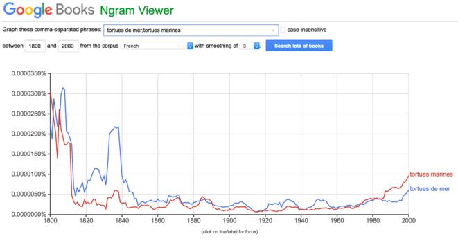 graphe-ngram-viewer-tortues