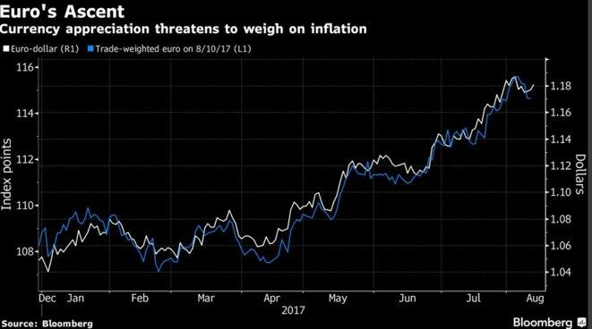 Depuis le début de l'année, l'euro a gagné plus de 13 % par rapport au dollar