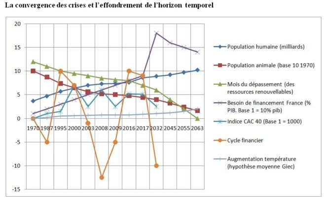 La convergence des crises (graphique Pierre-gilles Bellin, 2017)