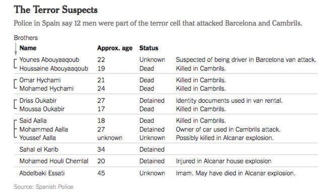 """Les suspects et leurs liens familiaux mis en évidence par le """"New York Times"""" © NYT"""