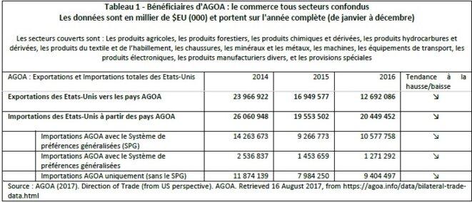 Tableau 1 – Bénéficiaires d'AGOA : le commerce tous secteurs confondus © Yves Ekue Amaïzo