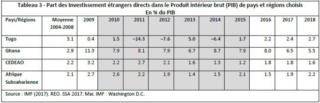 Tableau 3 – Part des Investissement étrangers directs dans le Produit intérieur brut (PIB) de pays et régions choisisEn % du PIB © Yves Ekue Amaïzo