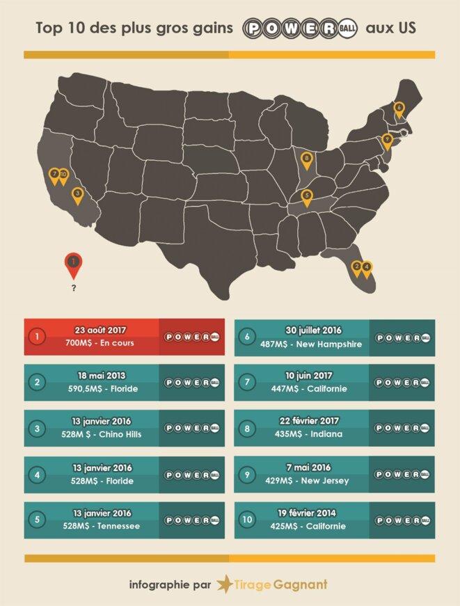 Top 10 des gains de loterie dans le monde © Tirage-Gagnant.com