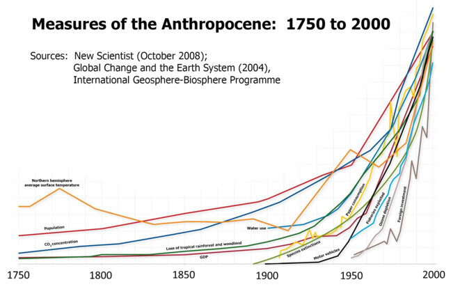 measures-of-the-anthropocene