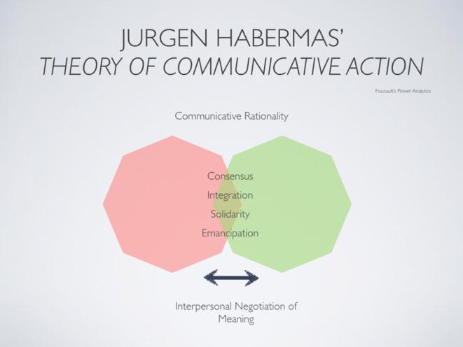 L'agir communicationnel -ou la théorie des écluses