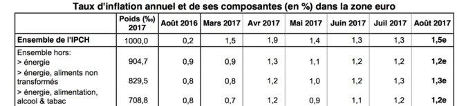 Évolution de l'inflation en zone euro © Eurostat