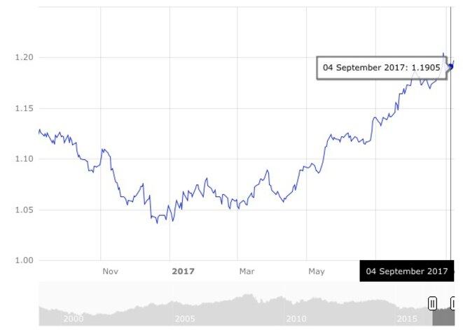 Évolution du dollar en euros sur un an. © BCE