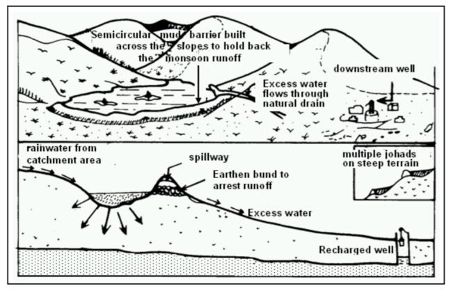 water-johad-drawing1-2