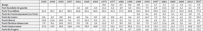 Résultats des élections législatives en Norvège depuis 1945