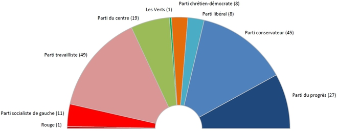Composition du Storting à l'issue des élections législatives de 2017