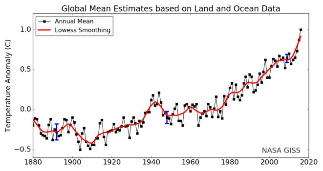 Evolution de la température moyenne de l'air de surface © NASA