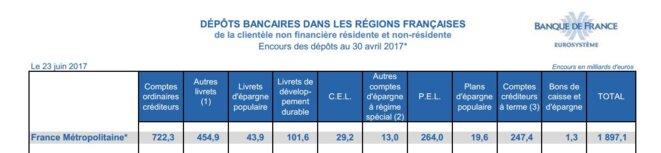 Où se trouvent les liquidités des Français?