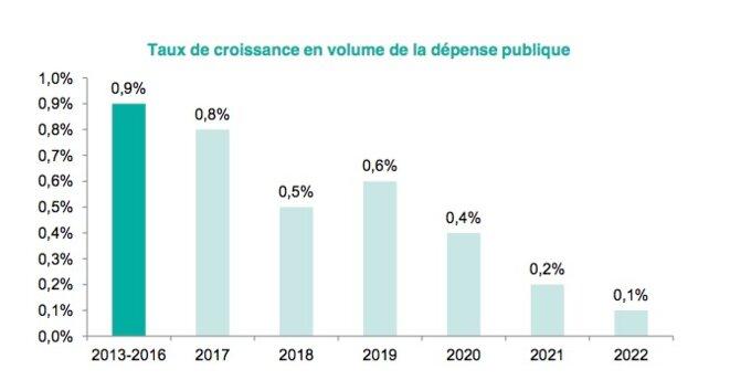 taux de croissance en volume des dépenses publiques © Minefi