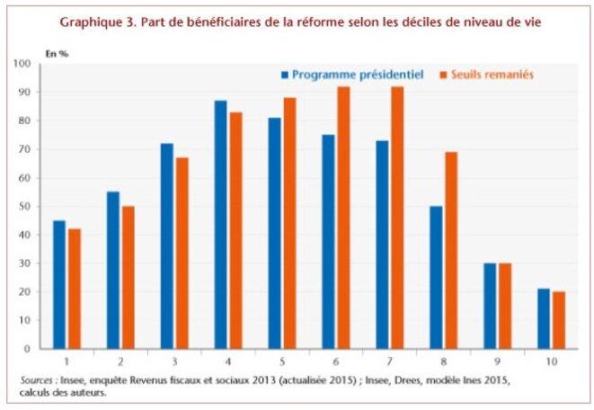 Répartition des gains de la taxe d'habitation © OFCE