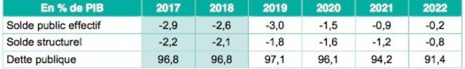 Trajectoire de finances publiques prévue par Bercy jusqu'en 2022 © Minefi