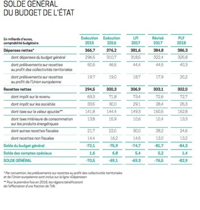 Evolution des dépenses et recettes de l'État © Minefi