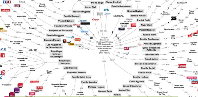 Médias français - Qui possède quoi ? © Acrimed et Le Diplo