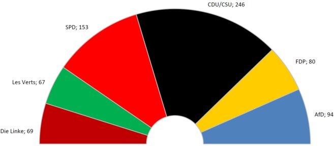 Composition du Bundestag à l'issue des élections fédérales de 2017