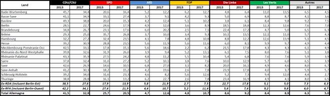 Annexe : évolution des résultats par Land entre 2013 et 2017