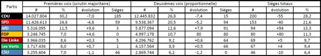 Résultats détaillés des élections fédérales allemandes de 2017