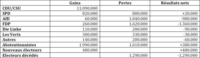 Transferts de voix 2013-2017 pour l'Union