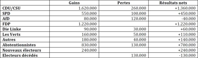 Transferts de voix 2013-2017 pour le FDP