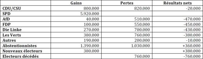 Transferts de voix 2013-2017 pour le SPD
