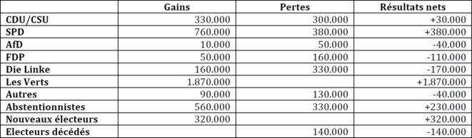 Transferts de voix 2013-2017 pour Les Verts