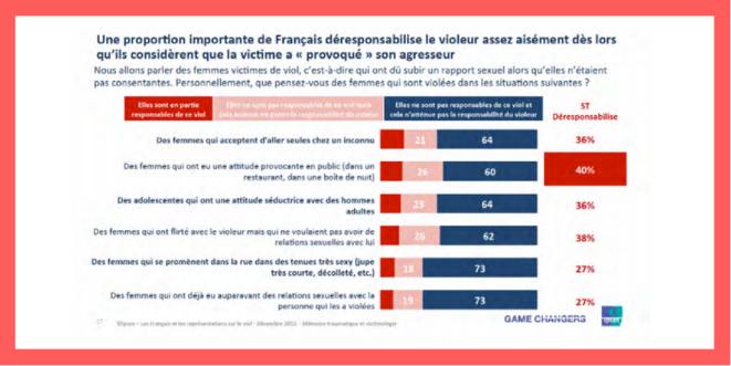 """Ipsos – """"Les français et les représentations sur le viol"""", décembre 2015, pour Mémoire traumatique et victimologie"""