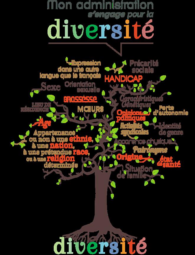 """Logo des administrations ayant obtenu le """"Label Diversité"""""""