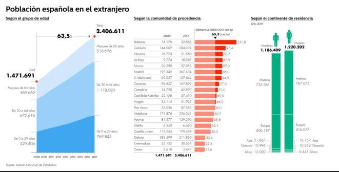 Données sur l'émigration espagnole © Instituto Nacional de Estadísticas (INE)