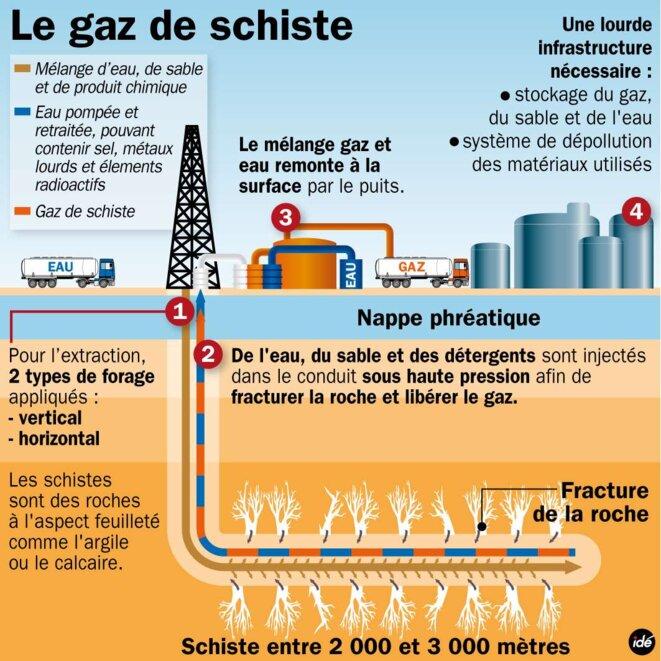 Schéma de l'exploitation du gaz de schiste © Futura Sciences