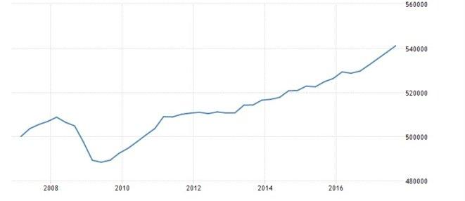 Évolution du PIB trimestriel en volume français sur dix ans © DR