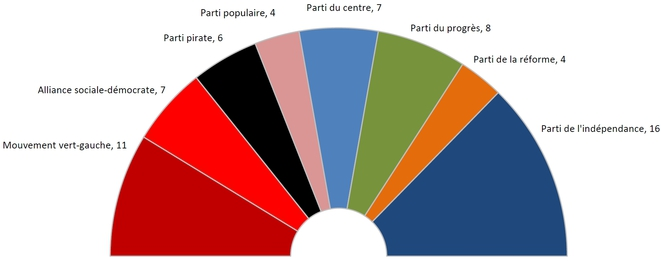 Composition de l'Althing à l'issue des élections législatives islandaises de 2017