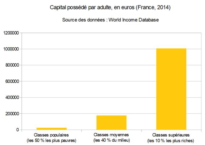 Capital possédé par adulte, en euros (France, 2014) (source des données : WID)