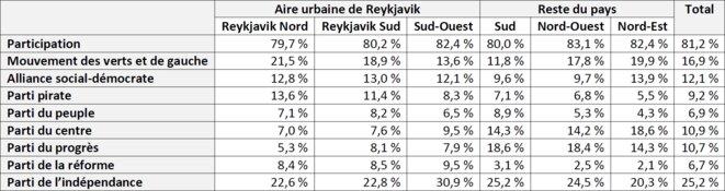 Résultats des élections législatives islandaises de 2017 par circonscription