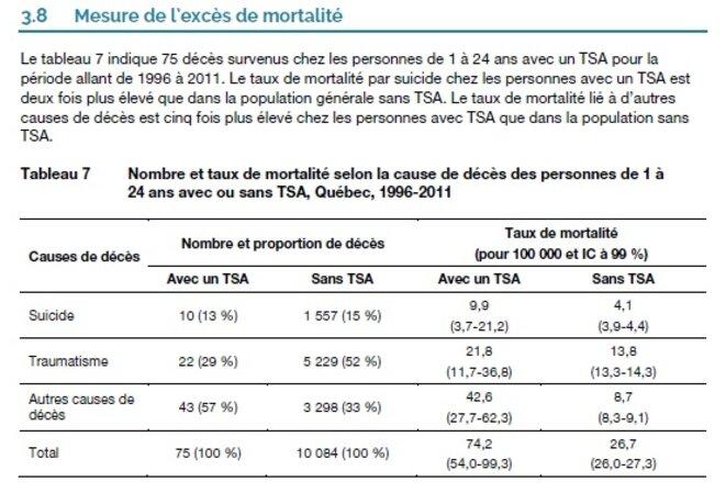 Risques de mortalité dans l'autisme © INSPQ