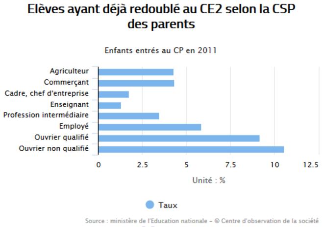 Source : Observatoire des Inégalités